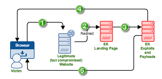 how_exploit_kits_work